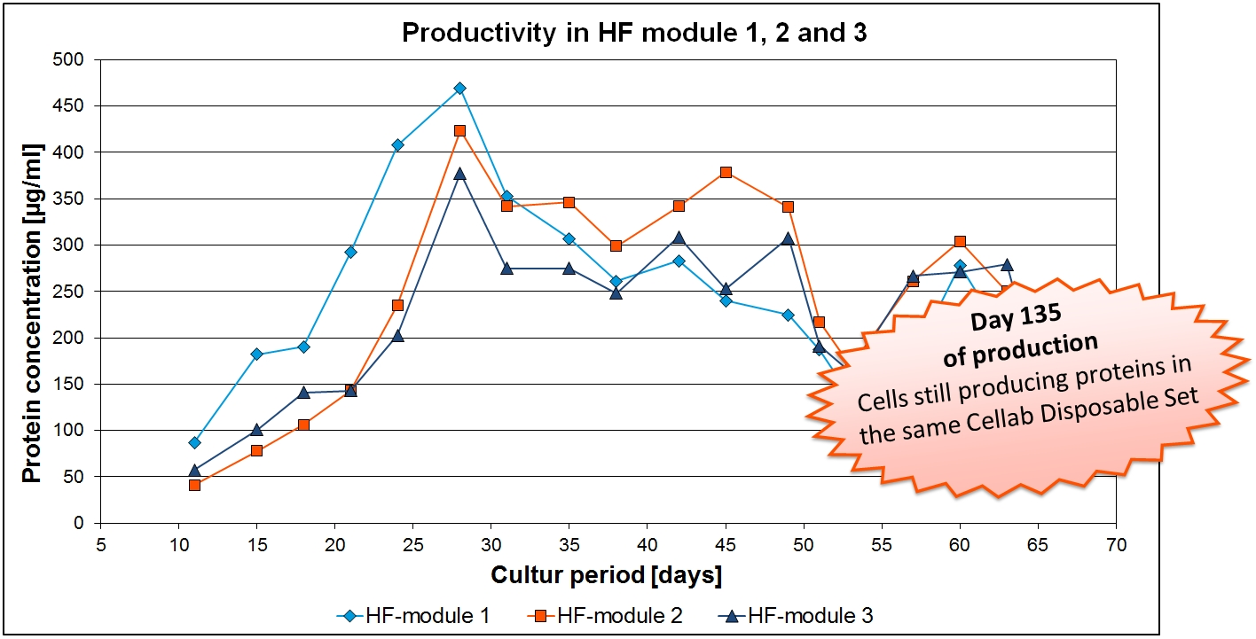 Bild Productivity HF Modules NEWS